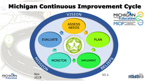 Graph showing Michigan Continuous Improvement Cycle