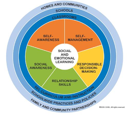 picture of the Social Emotional Learning Competencies Wheel