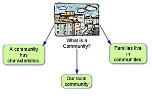 Social Studies Grade 2 Mc3 Unit 1 What Is A Community