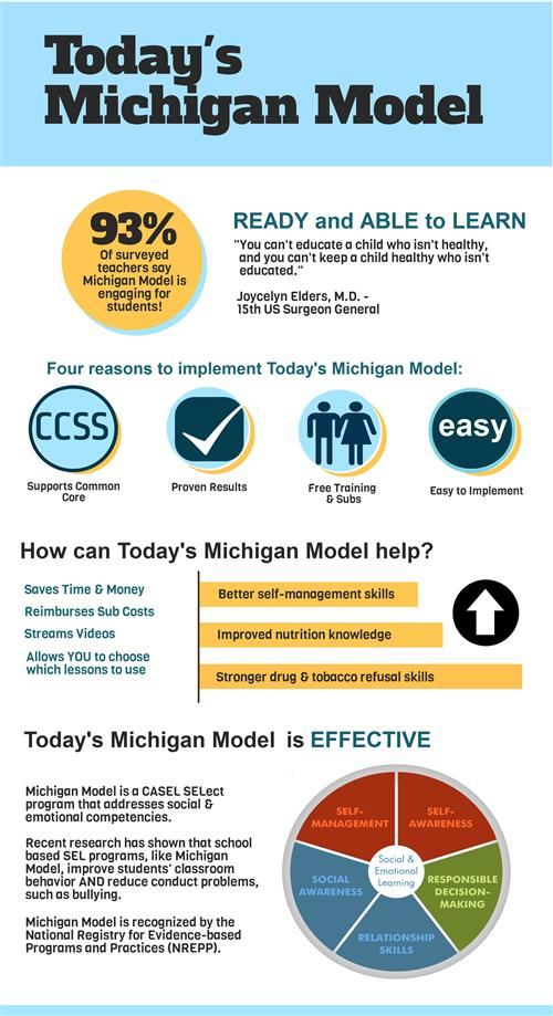 Image of Today's Michigan Model Information