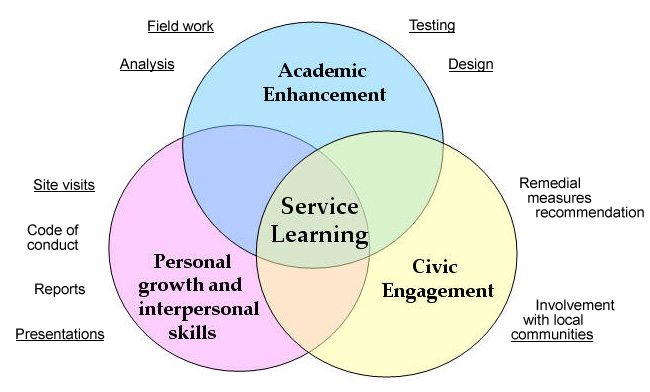 Three circle venn diagram of service learning